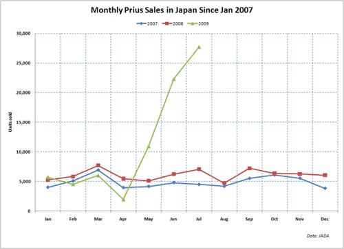 7948513 55e70f9839 o Carros Híbridos: algo está acontecendo no Japão